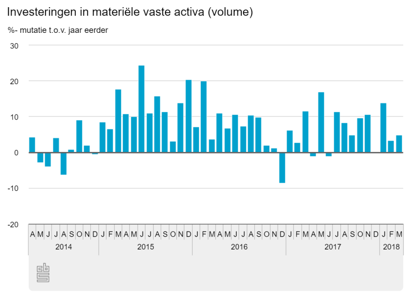 Bijna 5% meer investeringen in maart (Foto: Centraal Bureau voor de Statistiek)