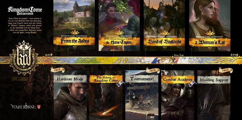 Kingdome Come Deliverance Roadmap