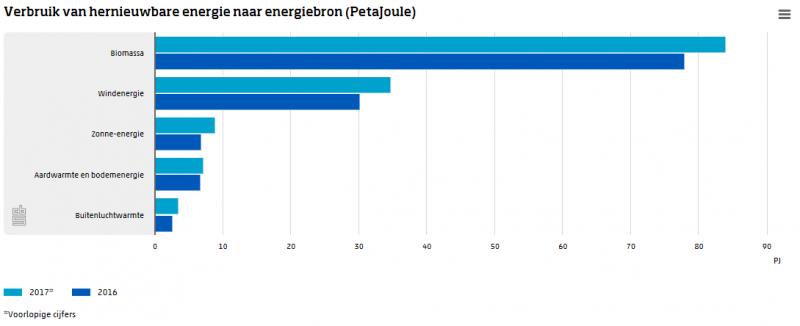 Aandeel hernieuwbare energie naar 6,6 procent (Foto: cbs)
