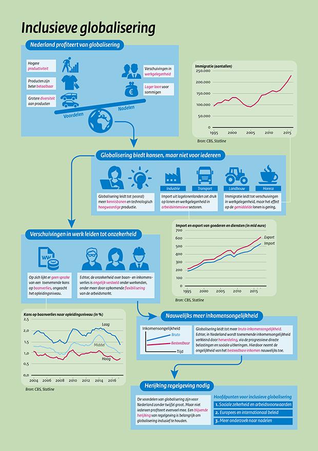 Effect globalisering valt mee in Nederland (Afbeelding: Centraal Plan Bureau)