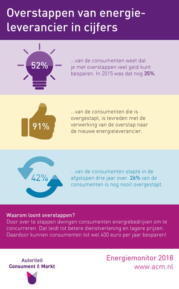 Consument beseft dat overstappen loont (Infographic: ACM)