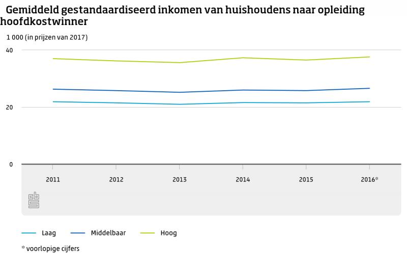 Inkomensverschillen onder laagopgeleiden het kleinst (Foto: Centraal Bureau voor de Statistiek)