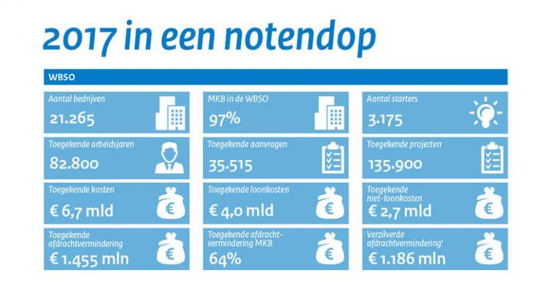 MKB profiteert volop van innovatieregeling (Afbeelding: Rijksoverheid)