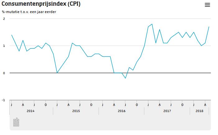 Consumentenprijzen flink omhoog (Foto: CBS)