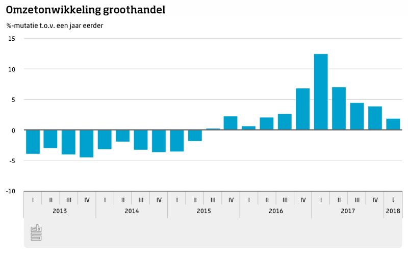 Groothandel begint 2018 met hogere omzet (Foto: CBS)