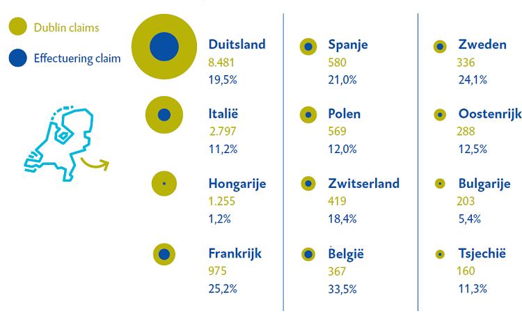 Dublinverdrag slecht nageleefd in Europa (Afbeelding Algemene Rekenkamer)
