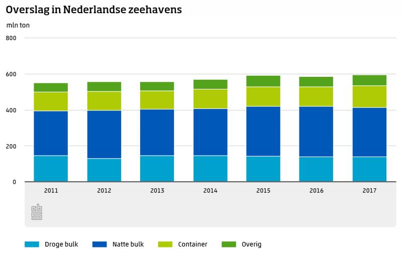 Zeevaart groeit door containervervoer  (Foto: Centraal Bureau voor de Statistiek)