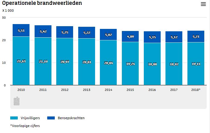 Brandweer heeft meer (vrijwillig) personeel dan jaar geleden  (Foto: Centraal Bureau voor de Statistiek)