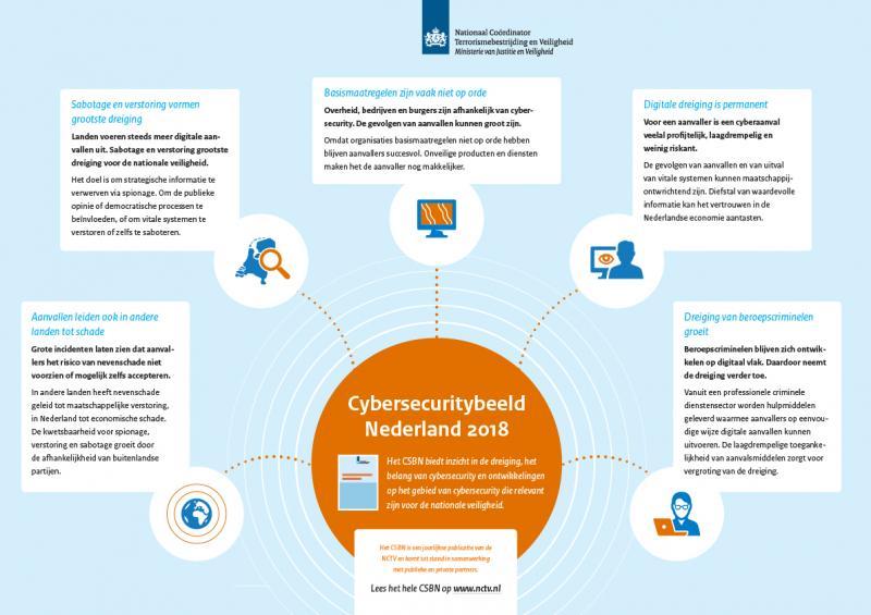 Digitale dreiging in Nederland neemt toe (Afbeelding NCTV)