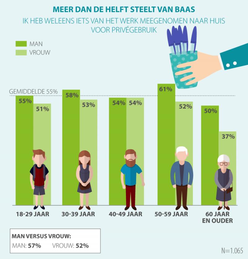 Meer dan helft Nederlanders steelt van baas (infographic: Acties.nl)