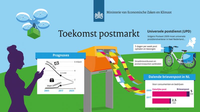 Kabinet gaat postwet aanpassen (Afbeelding: Rijksoverheid)