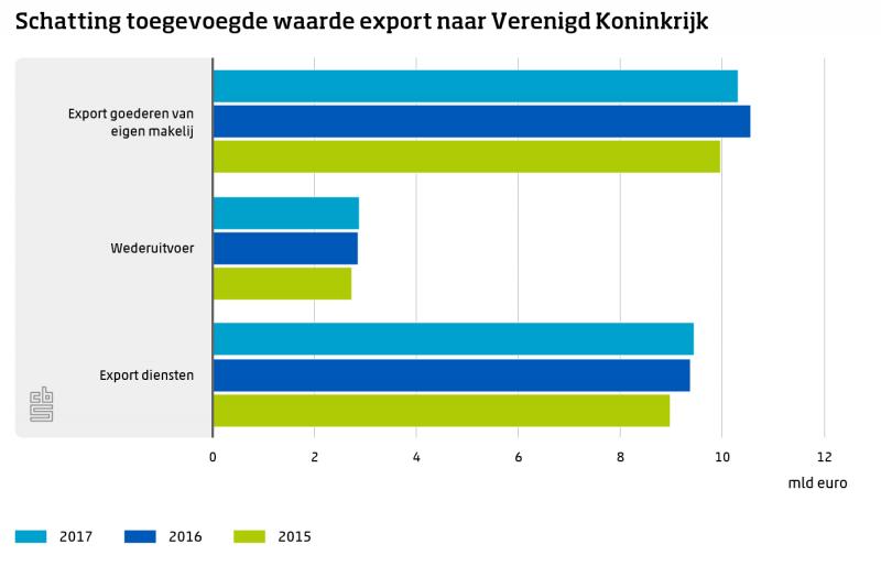 Export naar VK levert NL 22,7 miljard op (Foto: Centraal Bureau voor de Statistiek)