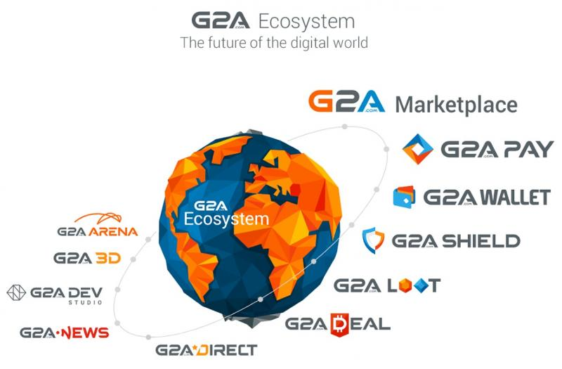 G2A ecosysteem