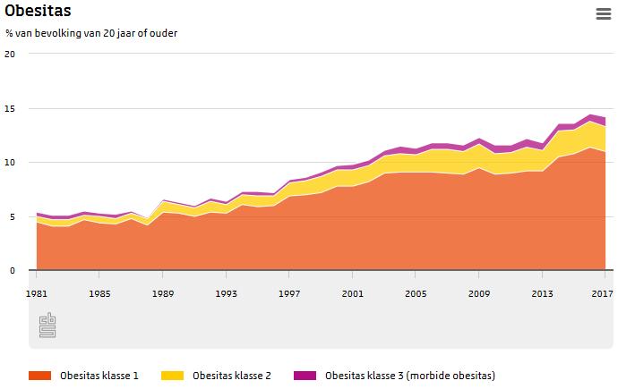 Aantal mensen met morbide obesitas gestegen (Foto: Centraal Bureau voor de Statistiek)