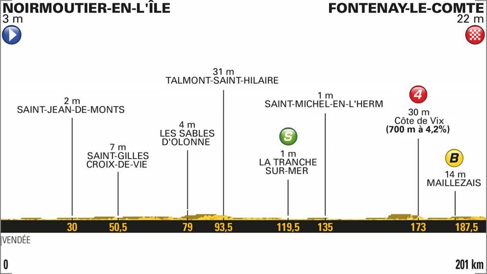 Het profiel van vandaag (Bron: Letour.fr)
