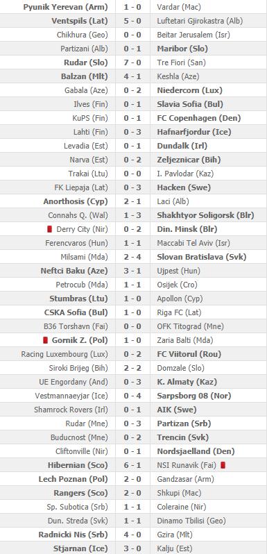 Uitslagen van de heenwedstrijden in de eerste kwalificatieronde van de Europa League (Bron: Flashscore)