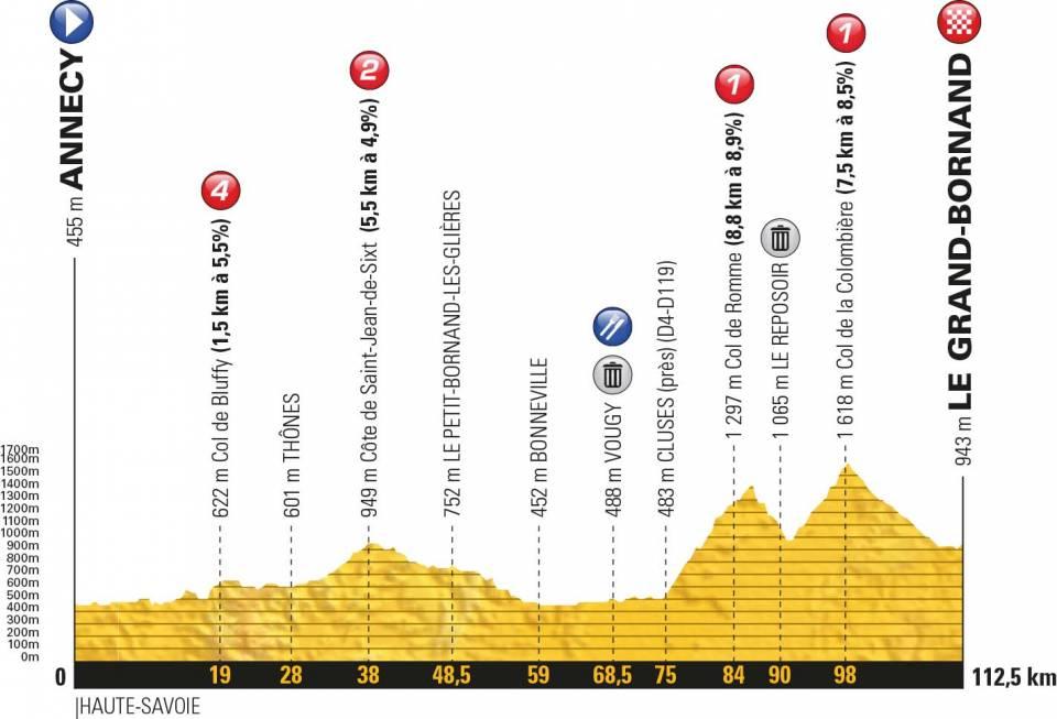 Het profiel van La Course vandaag (Bron: Letour.fr)