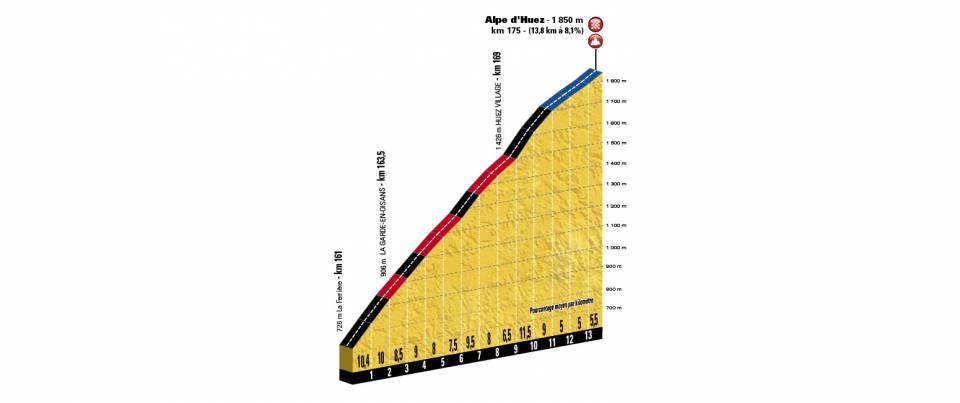 Alpe d'Huez (Bron: Letour.fr)