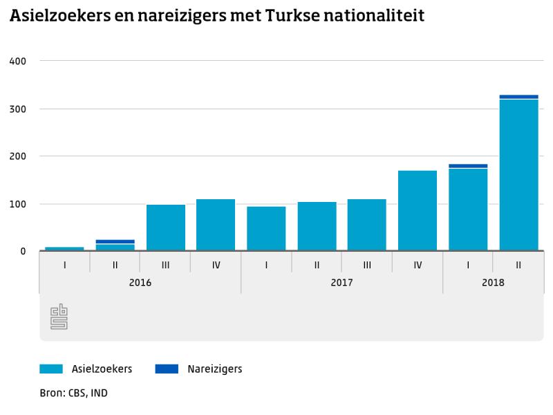 Turkse asielzoekers fors gestegen  (Foto: Centraal Bureau voor de Statistiek)