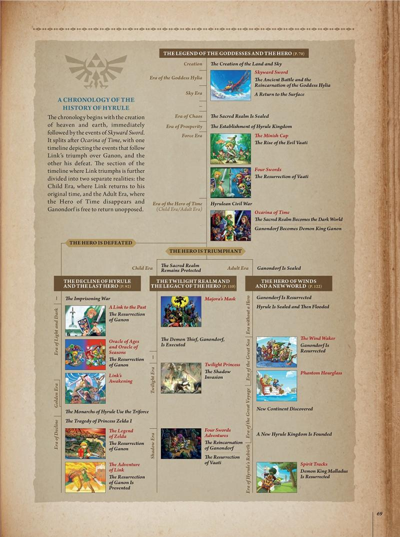 The Legend of Zelda: Timeline