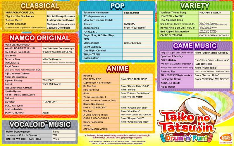 Taiko no Tatsujin: Drum 'n' Fun! - Tracklist Switch (Foto: Bandai Namco)