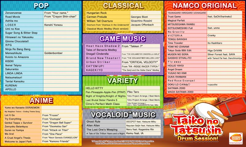 Taiko no Tatsujin: Drum Session! - Tracklist PS4 (Foto: Bandai Namco)