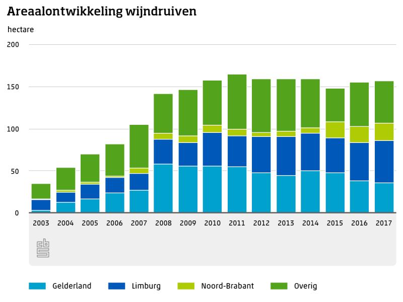 Wijnbouw in Nederland licht gestegen