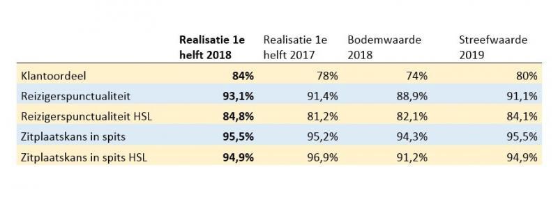 NS tevreden over halfjaarcijfers (Afbeelding: Nederlandse Spoorwegen)