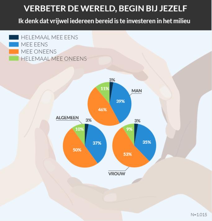 2/3 Nederlanders verwacht dat klimaat-doelstellingen 2050 niet worden gehaald