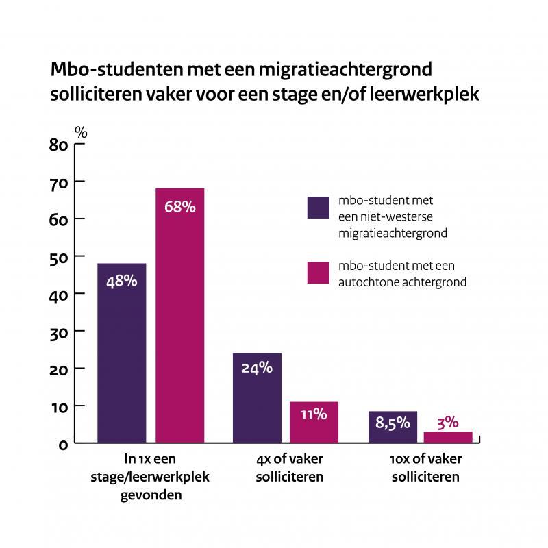 Stagediscriminatie is onaanvaardbaar  (Foto: Rijksoverheid)
