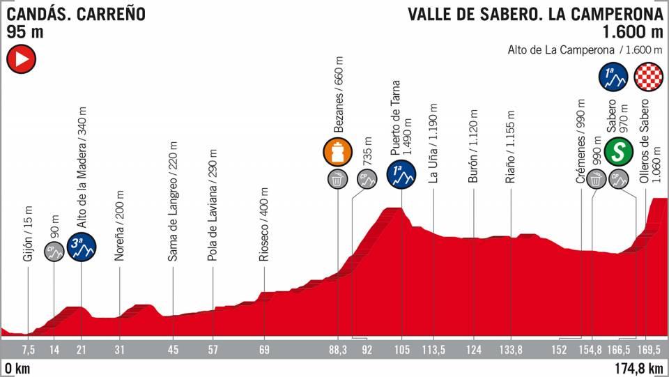 Het profiel van vandaag (Bron: La Vuelta)