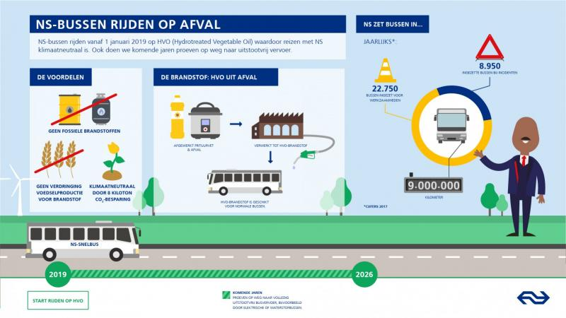 NS-bussen gaan op brandstof uit afval rijden  (Afbeelding: Nederlandse Spoorwegen)