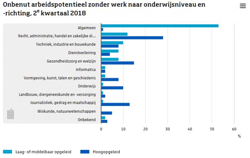 Kwart onbenut arbeidspotentieel hoogopgeleid (Foto: Centraal Bureau voor de Statistiek)