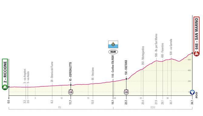 Profiel negende etappe (Bron: Giro)