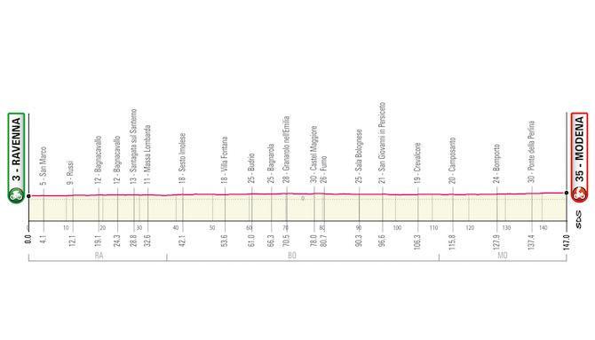 Profiel tiende etappe (Bron: Giro)
