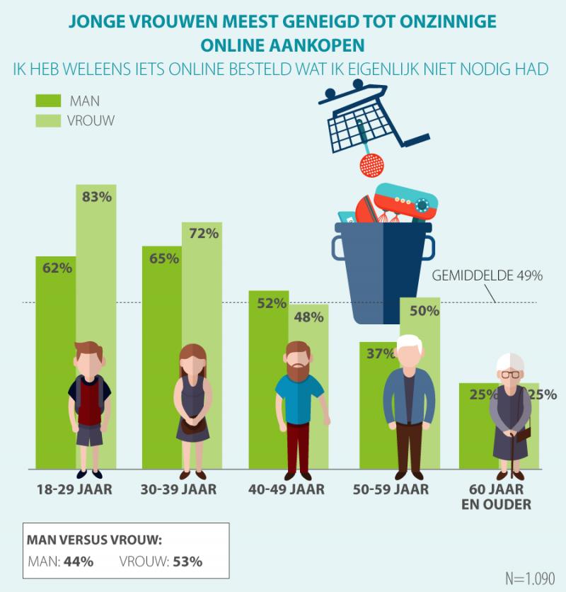 1 op de 5 vrouwen geeft online teveel geld uit (Foto: acties.nl )