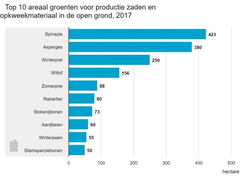 Zaadproductie flink gestegen (Foto: Centraal Bureau voor de Statistiek)