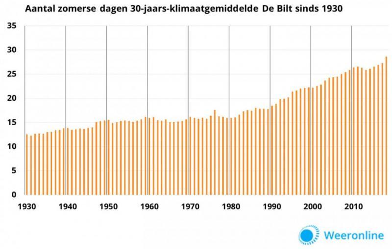 Sterke toename aantal zomerse dagen (Afbeelding: Weeronline.nl)