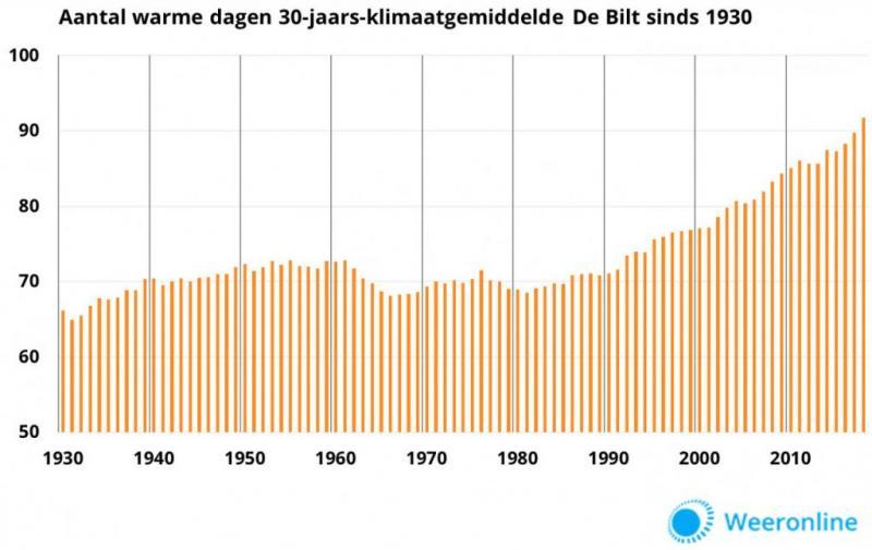 Unieke serie van vijf late warme dagen (afbeelding;: weeronline.nl)