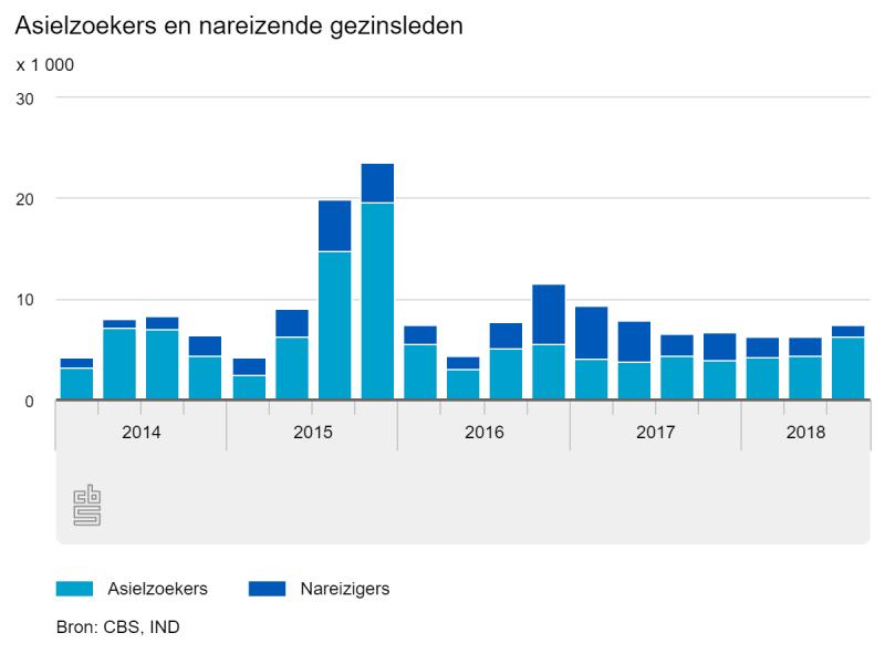 Meer asielzoekers en minder nareizigers in 3e kwartaal (Foto: Centraal Bureau voor de Statistiek)
