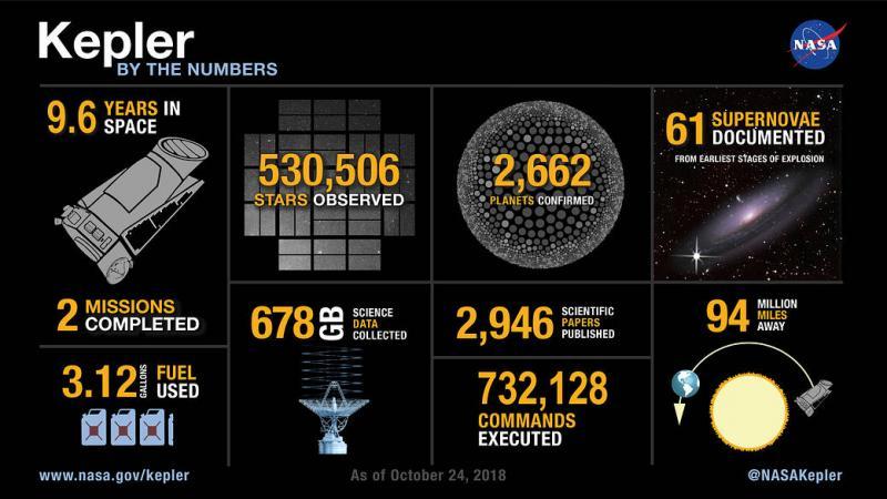 NASA heeft afscheid genomen van Kepler (Foto: NASA)
