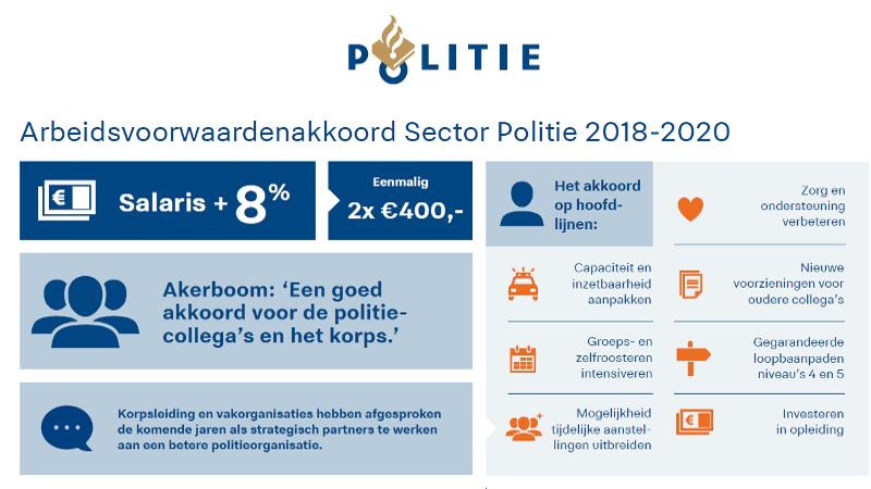 Nieuwe politie-cao ondertekend (Afbeelding: Politie.nl)