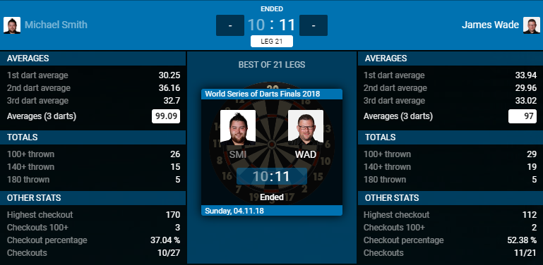 Michael Smith - James Wade (Bron: PDC)