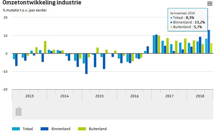 Industriele omzet 8,3 procent gestegen