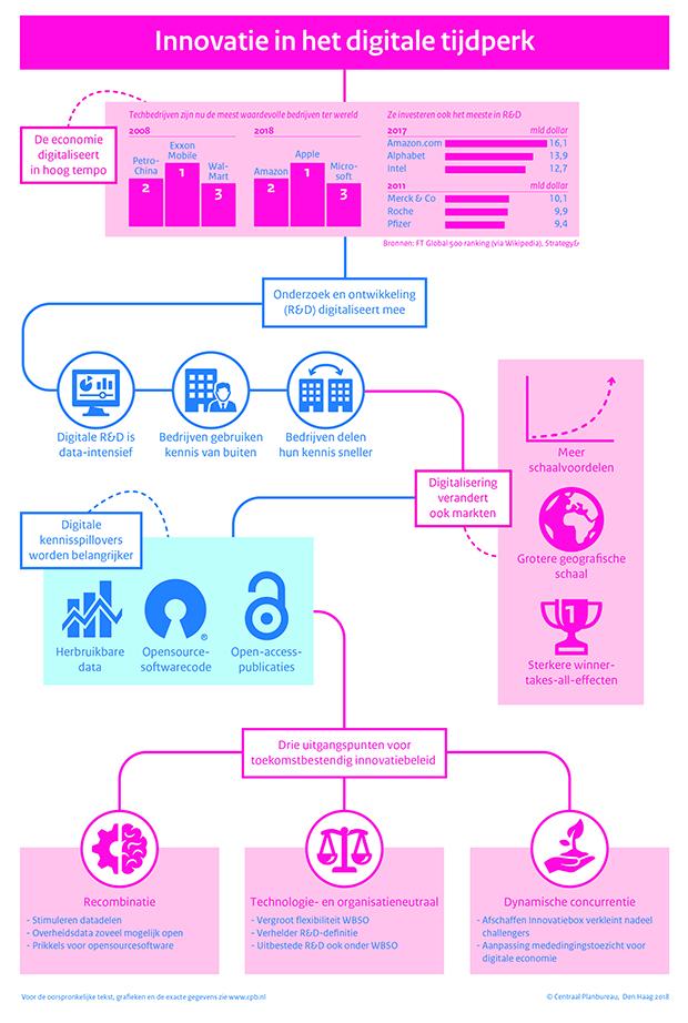 Digitalisering vraagt modernisering innovatiebeleid (Afbeelding: CPB)