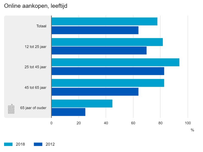 Ouderen kopen steeds vaker online (Foto: Centraal Bureau voor de Statistiek)