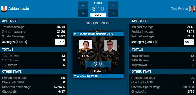 Adrian Lewis - Ted Evetts (Bron: PDC)
