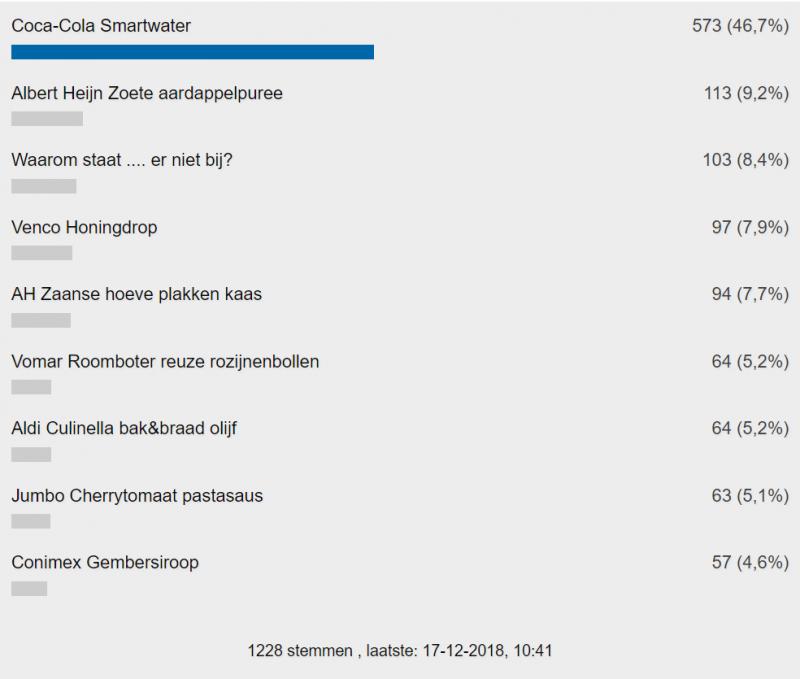 De uitslag van FOK! Gouden Windei poll (Foto: FOK!)