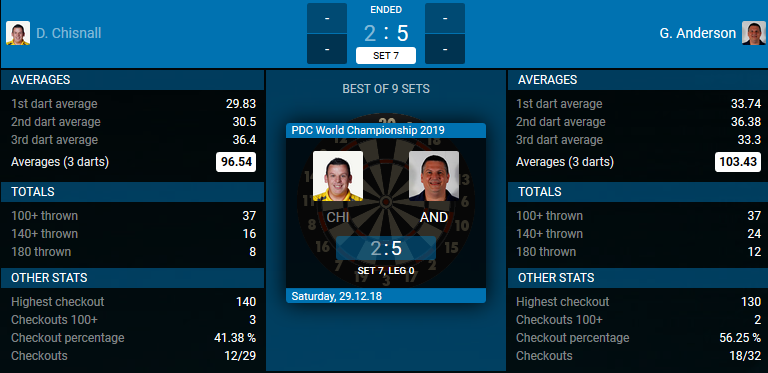 Dave Chisnall - Gary Anderson. (Bron: PDC)