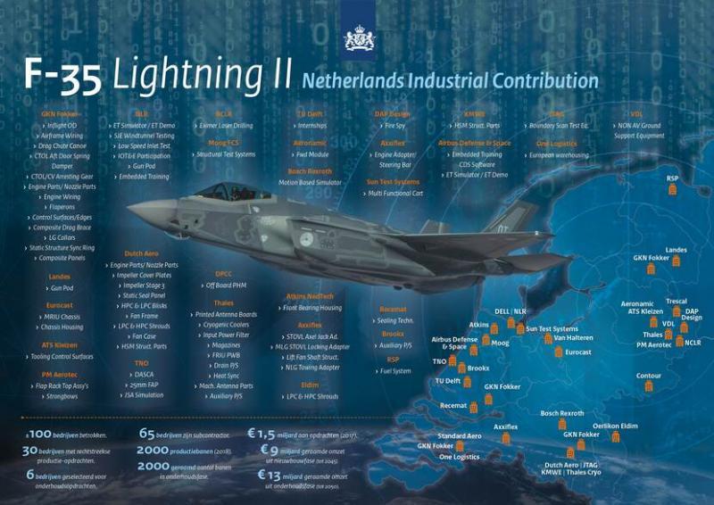 Overdracht F-35: mijlpaal defensie levert Nederlandse economie miljarden op (Afbeelding: Rijksoverheid)